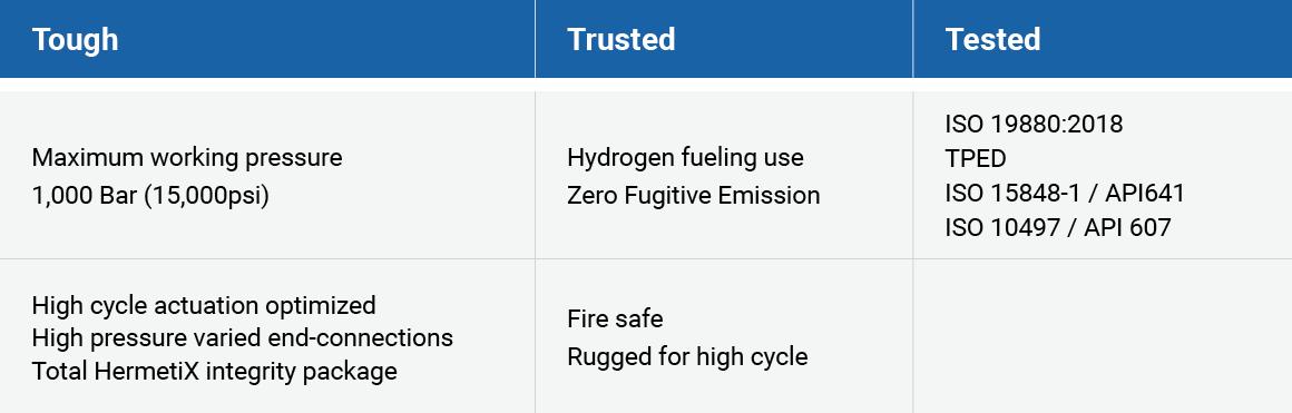 Blog_NewHydrogenStandards_Table